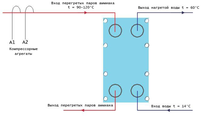 Площадь поверхности нагрева пластинчатого теплообменника Кожухотрубный испаритель ONDA SSE 46.304.2800 Элиста